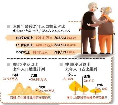重庆哪些区县长寿老人最多 万州合川江津排前3