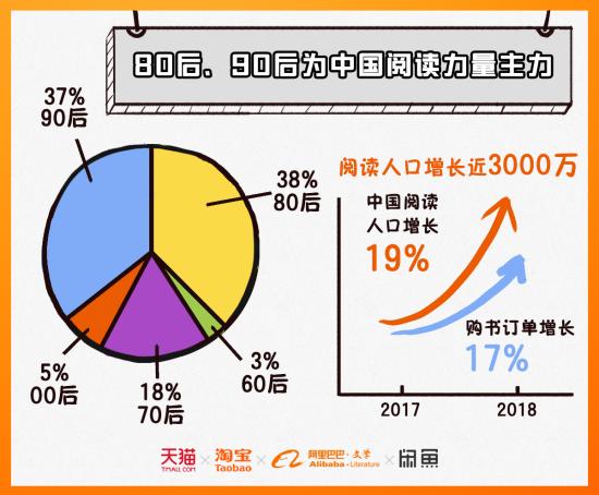 80后、90后为中国阅读力量主力