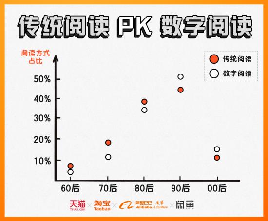 传统阅读PK数字阅读。阿里巴巴供图