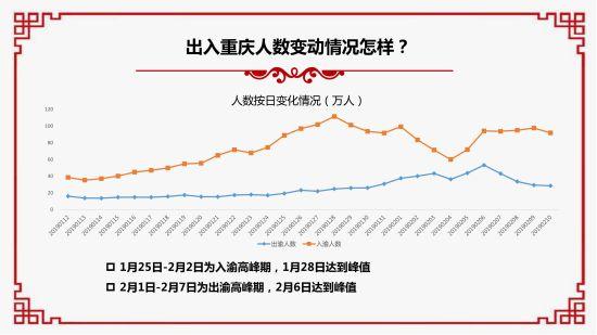 2019春节大数据报告¡£ 重庆移动供图