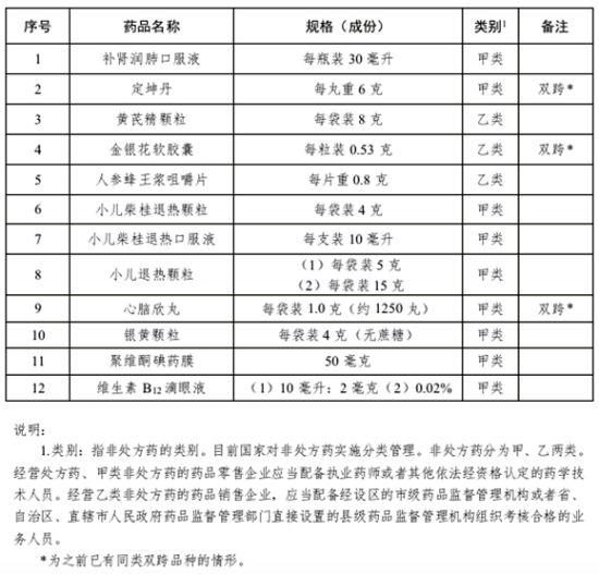 调整的品种名单 图自国家药监局官网 华龙网发