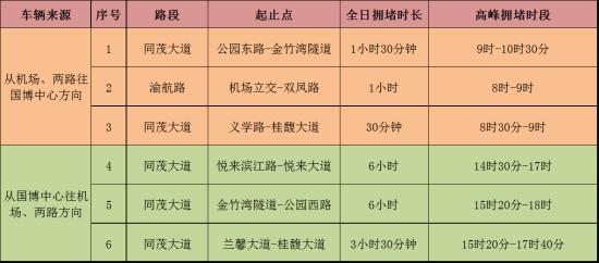 表2  机场、两路方向联系通道交通运行态势预测表
