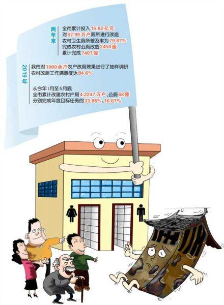数据来源:市卫生健康委 漫画/乔宇