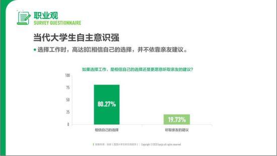 图为 《2020中国大学生职住观报告》图示 重庆贝壳供图