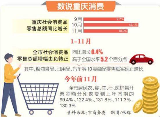 重庆为何能交出这份消费成绩单