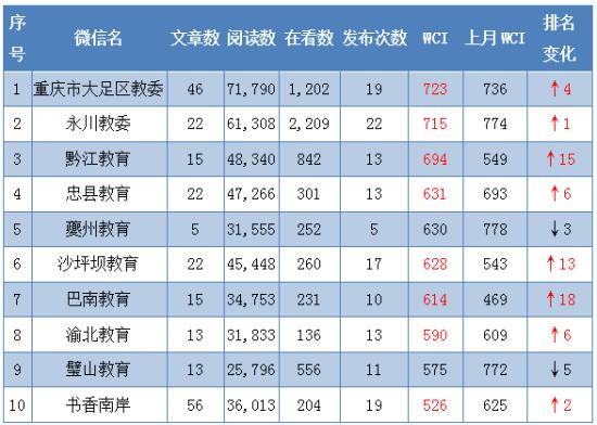 2月区县教委WCI TOP10。重庆市教委 供图