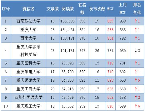 2月本科院校公号WCI TOP10。重庆市教委 供图