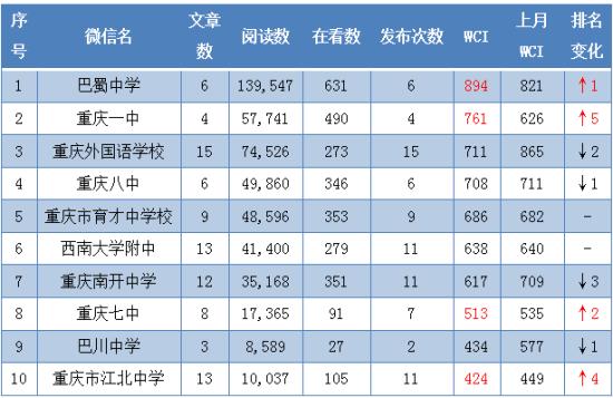 2月中学公号WCI TOP10。重庆市教委 供图