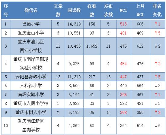 2月小学公号WCI TOP10。重庆市教委 供图