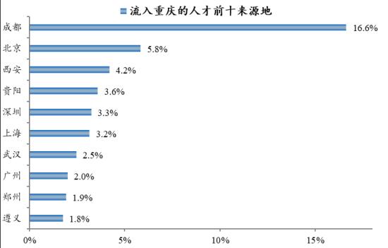 中国城市人才吸引力榜单发布 重庆成都两地人才