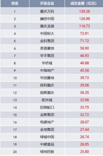 图为《2021年上半年重庆市主城中心城区商品房销售TOP20房企榜单》。重庆市房地产业协会 供图