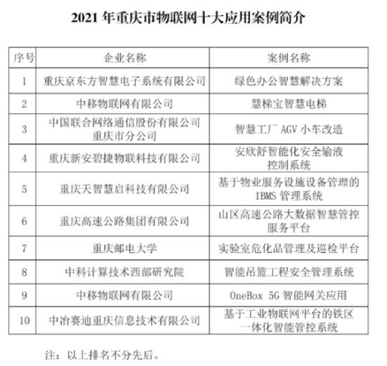 图为2021年重庆市物联网十大应用案例。主办方供图
