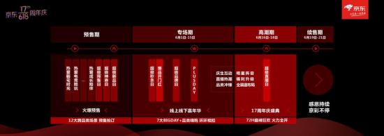 京东掀起618购物狂潮期。京东供图
