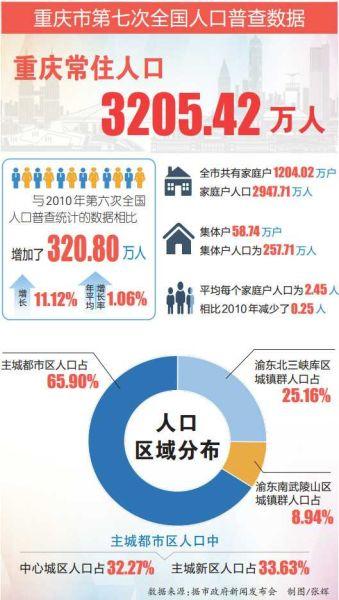 重庆人口多少人_最新数据:重庆人口数32054159人