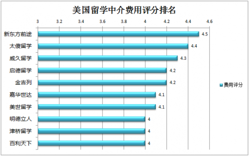 2018美國留學中介口碑排名,北京留學機構為主